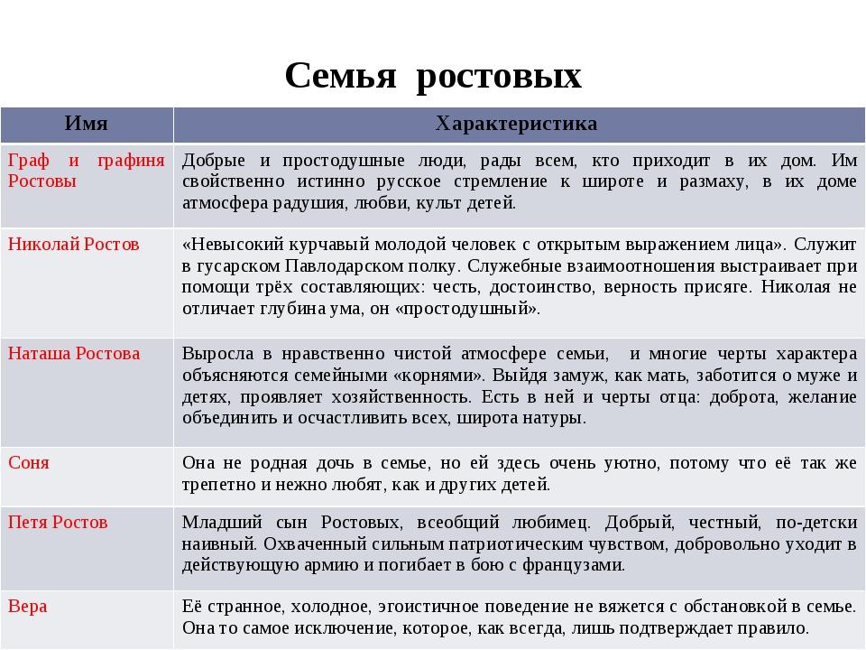 Семья ростовых Имя Характеристика Граф и графиня Ростовы Добрые и простодушны...