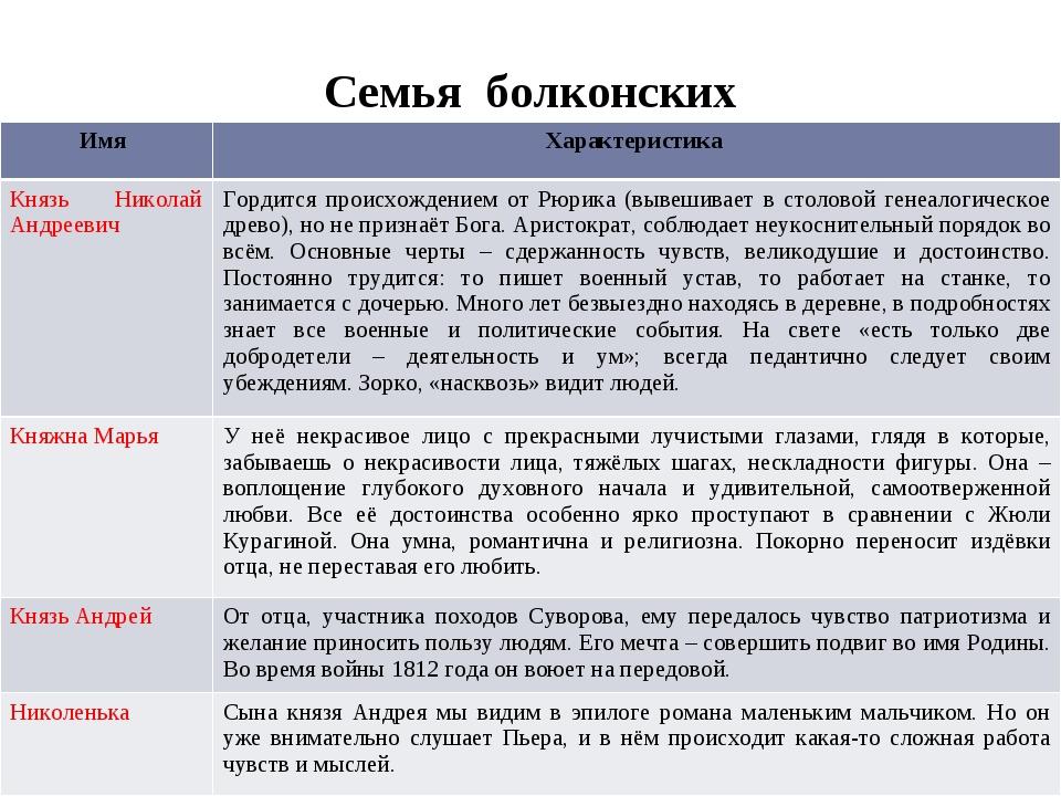 Семья болконских Имя Характеристика Князь Николай Андреевич Гордится происхож...